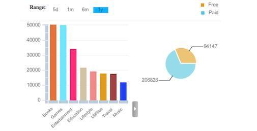 ITunes App Store telt inmiddels 300.000 Apps