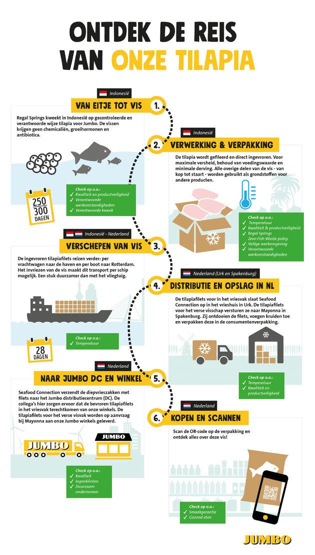 JUMBO3439-infographic-herkomst-tilapia