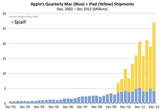 Kaniballiseert de iPad de Mac verkoop?