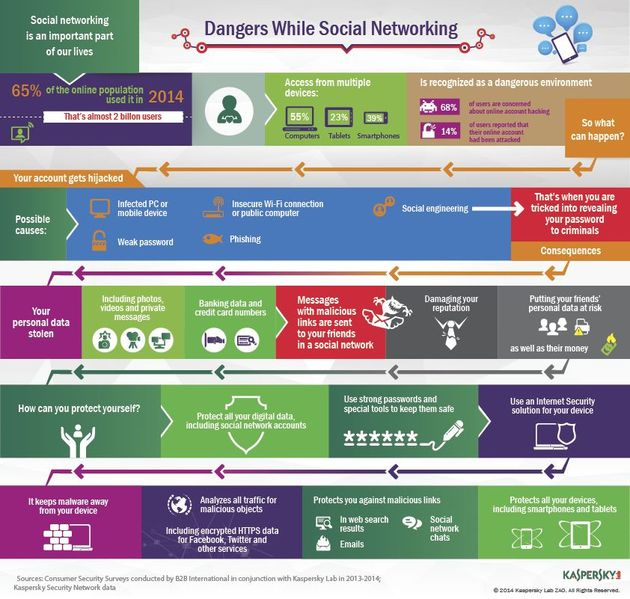 KAS_DC_Infographic_Social_Network_Threats_17092014_DEF