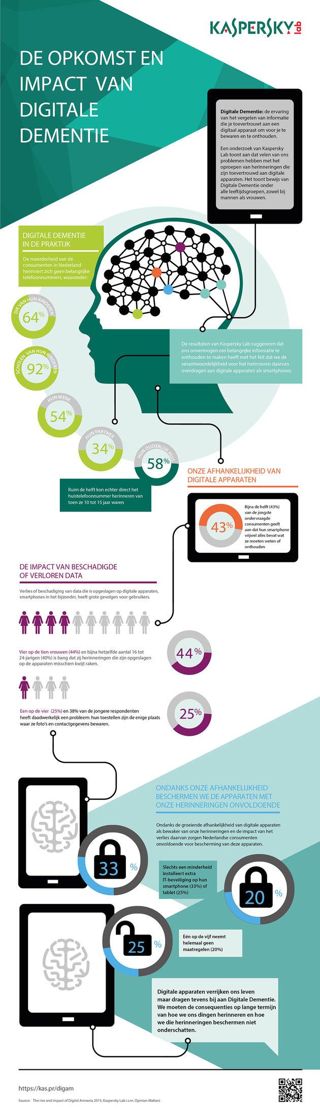 Kaspersky-Digital-Amnesia-Infographic