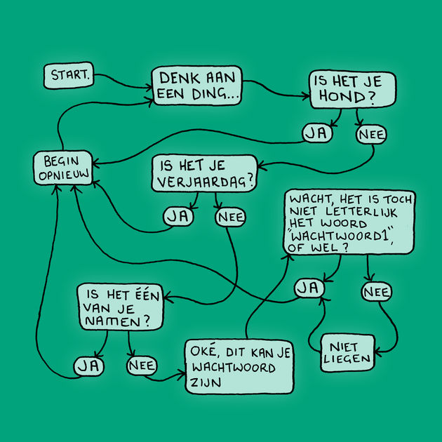 Kaspersky Lab Flow Chart - Dutch