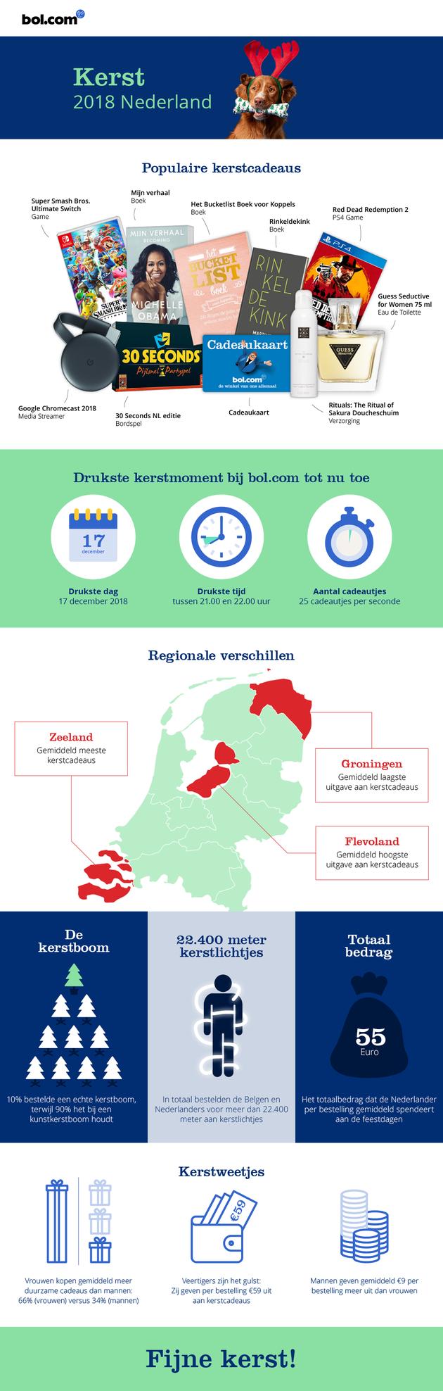 Kerst in Nederland infographic bol.com