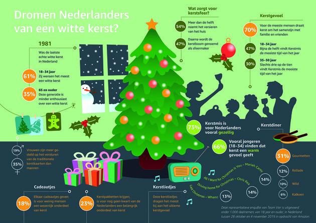 Kerst_infographic_Amazon