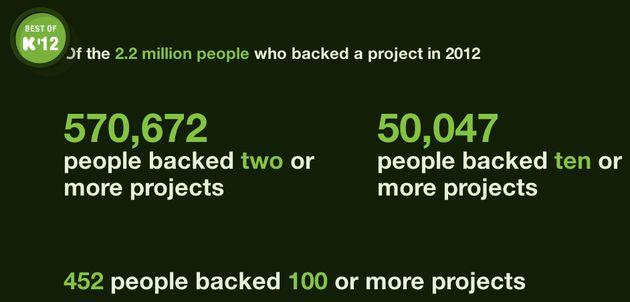 Kickstarter in 2012: 2,2 miljoen gebruikers investeren $319 miljoen