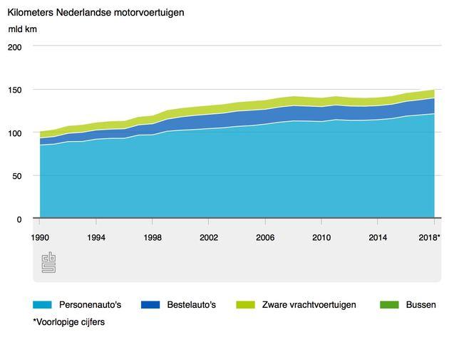 kilometers auto's Nederland