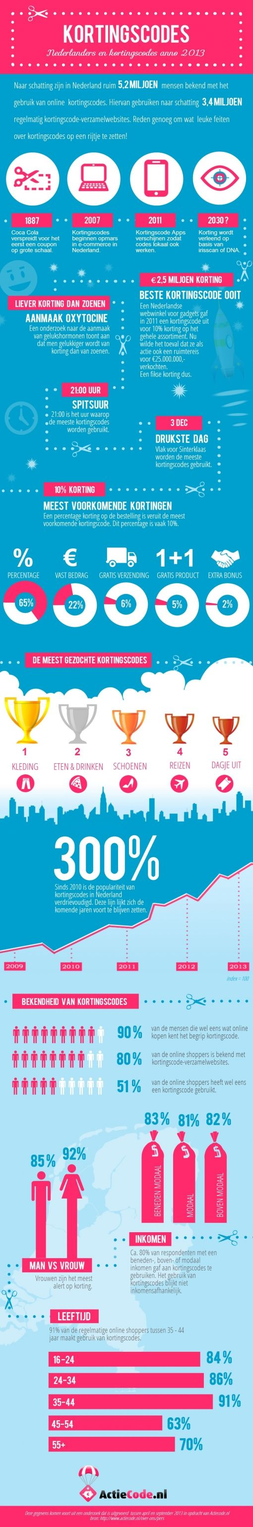 Kortingscodes-anno-2013-infographic1