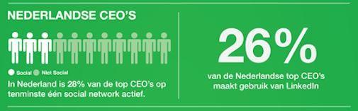 Kwart Nederlandse CEO's actief op social media