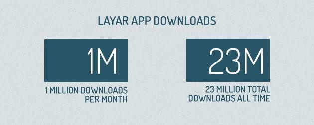 Layar app richting 1 miljoen downloads per maand