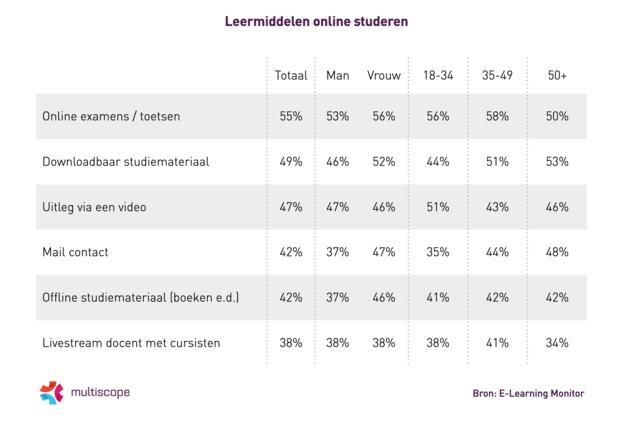 Leermiddelen online studeren