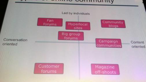 Lift11 Online Communities