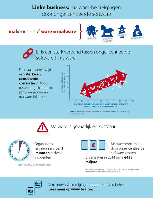 lvt_hires_BSA_malware infographic_Dutch (FINAL)
