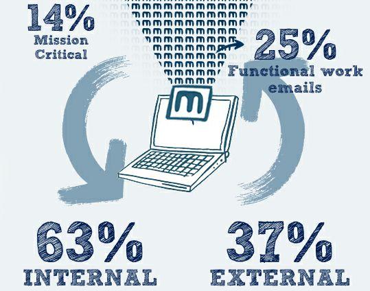 Maar een op de drie zakelijke e-mails is van waarde