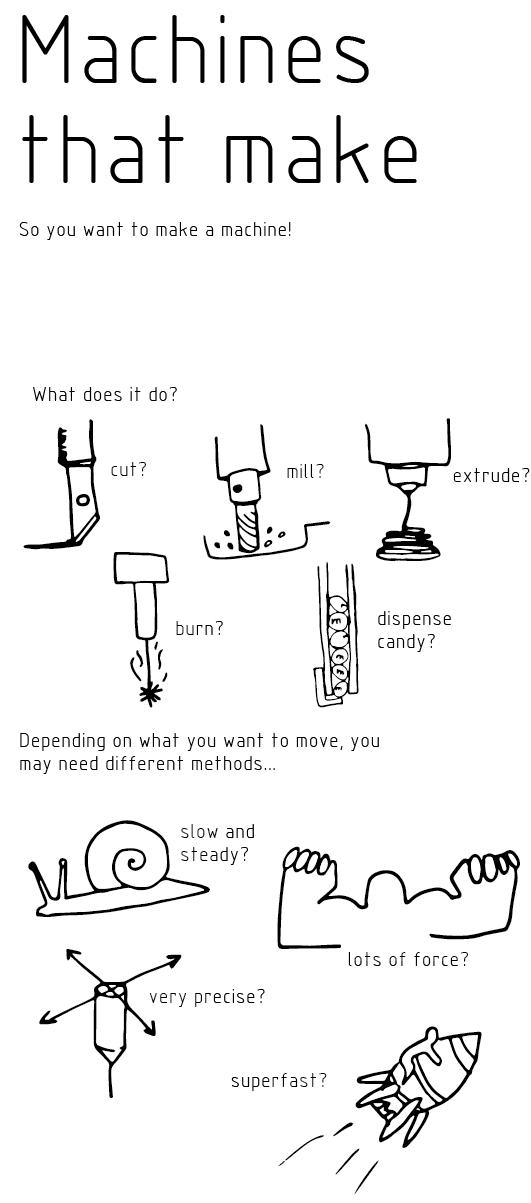 Machines that make 01