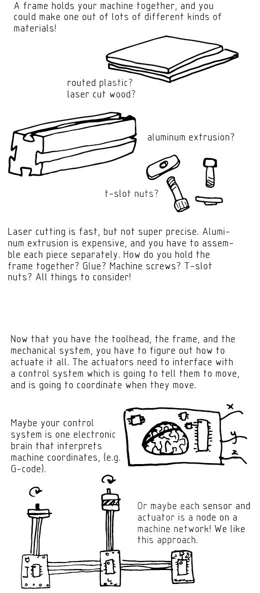 Machines that make 04