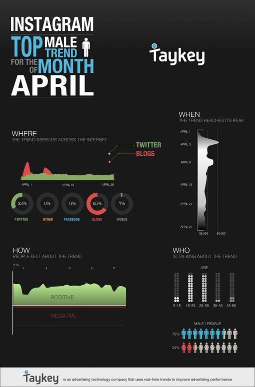 male-trends-april