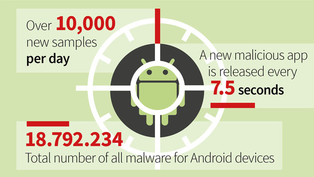Malware-android-gdata