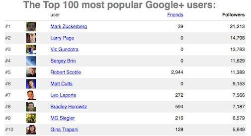 Mark Zuckerberg heeft meeste volgers op Google+