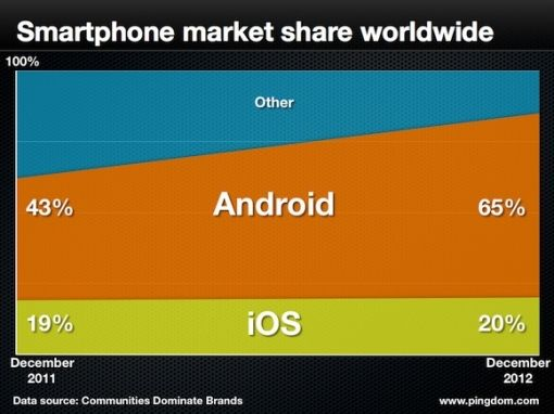 market-share-mobil-os 2013