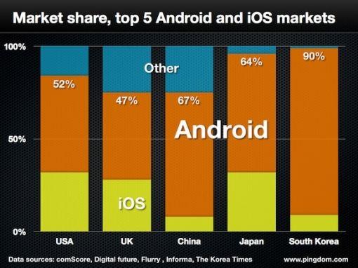 Market-share-top-5 2013