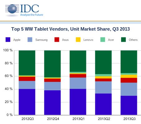 Marktaandeel Android hoger dan ooit