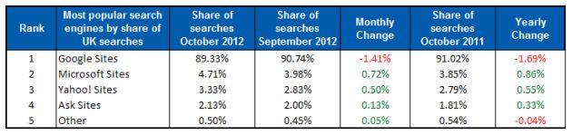 Marktaandeel Google in het Verenigd Koninkrijk gedaald