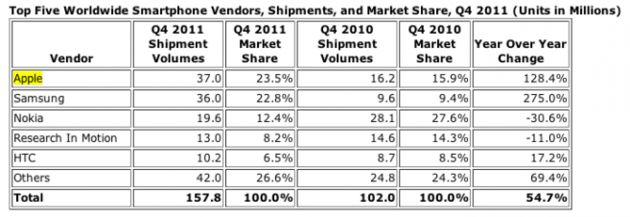 Marktaandeel Samsung fors toegenomen, Apple blijft (nog) marktleider