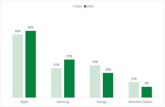 Marktaandeel - vergelijk 2013