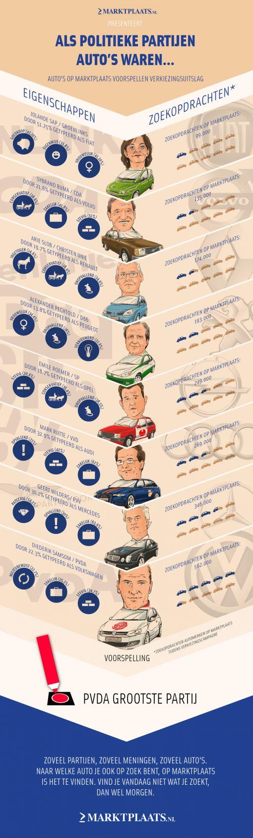marktplaats-infographic_als-politieke-partijen-autos-waren-2