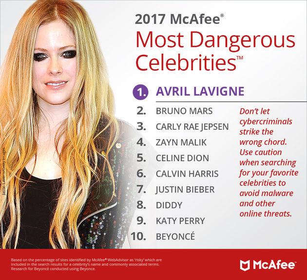 mcafee-celebrities-lijst