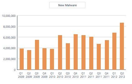 McAfee: Nederland host 75% van besmette websites in EMEA