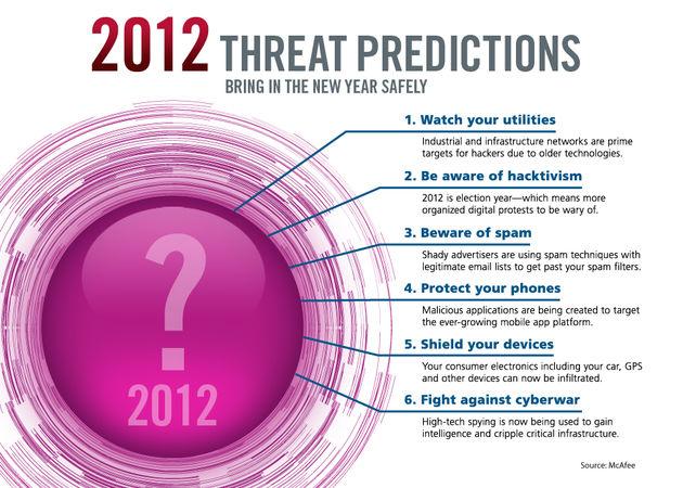 McAfee voorspelt cyberoorlog en toename van 'hacktivisme' in 2012