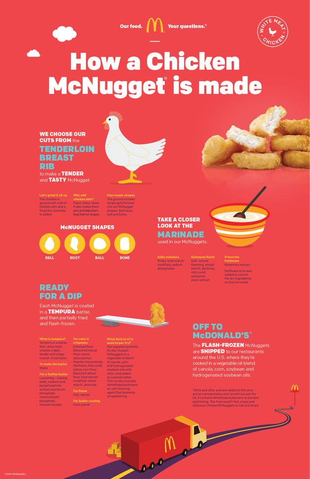 McD_FAQ_McNuggets