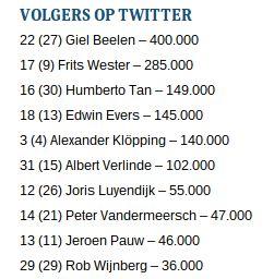 media-100-volgers-twitter