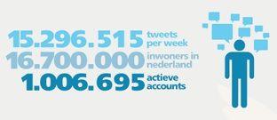 Meer dan 1 miljoen Nederlanders op Twitter [Infographic]