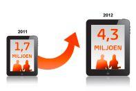 Meer dan een derde van de Nederlanders in bezit van tablet