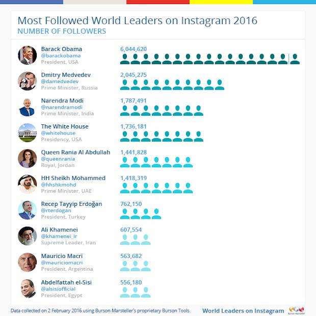 Meest populaire wereldleiders op instagram