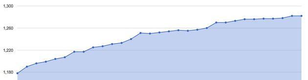 Meet de activiteit op je Google+ Page
