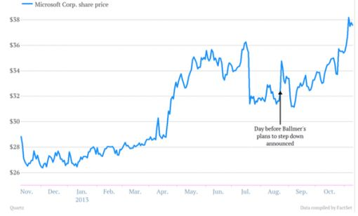 Microsoft_share_price
