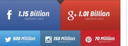 Mijlpaal: Google+ bereikt één miljard gebruikers [update]