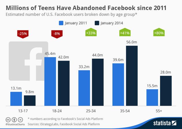 Miljoenen Amerikaanse tieners weg bij Facebook