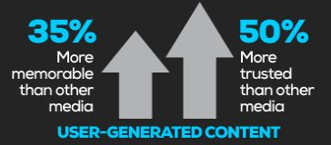 Millennials vertrouwen op User Generated Content [Infographic]