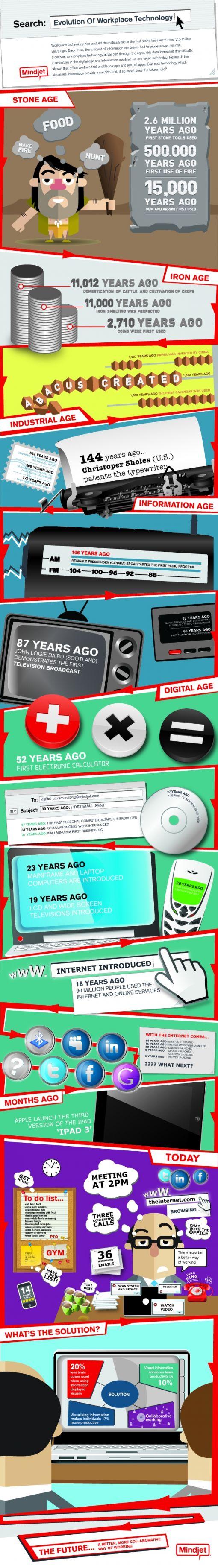 Mindjet_Digital Cavemen_Infographic