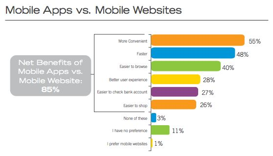 Mobiele apps vs mobiele websites - wie is de winnaar?