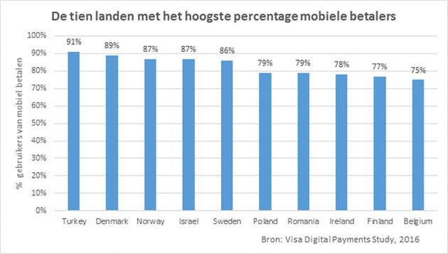 mobiele-betalers-top10