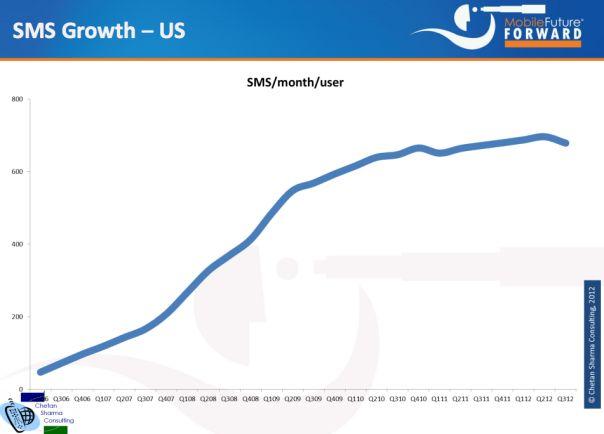 Mobiele markt Verenigde Staten stagneert
