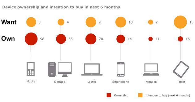 Mobile First: een heldere blik op de toekomst van Mobile