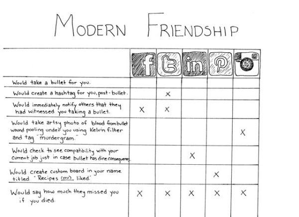 Moderne vriendschap
