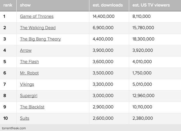 most-downloads-2015
