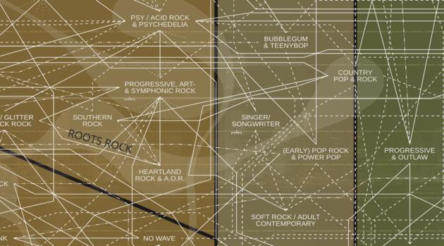 musicmap-genres